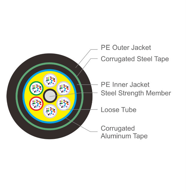 Loose tube outdoor cable - GYTA53 620x640